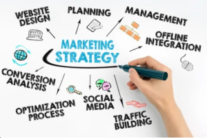 an infographic displaying the different elements of marketing strategy, including planning, management, social media, and online integration.